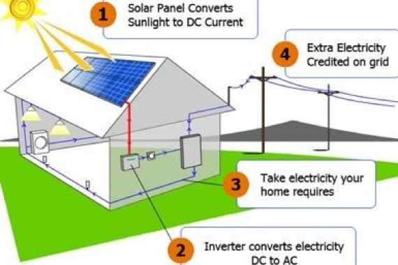 https://www.arinaenergy.com/wp-content/uploads/2016/11/Photovoltaic-Energy-570x380.jpg